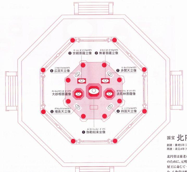 興福寺北円堂の仏像配置
