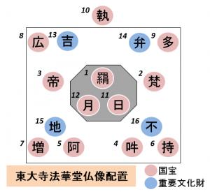 東大寺法華堂(三月堂)の旧仏像配置図