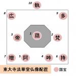 東大寺法華堂(三月堂)の仏像配置と一覧は?図で安置場所を説明