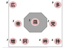 東大寺法華堂(三月堂)の仏像配置図