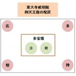 東大寺戒壇院の四天王像の配置は?広目天は多宝塔の北西に安置