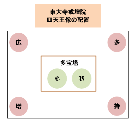 戒壇院四天王像の配置図
