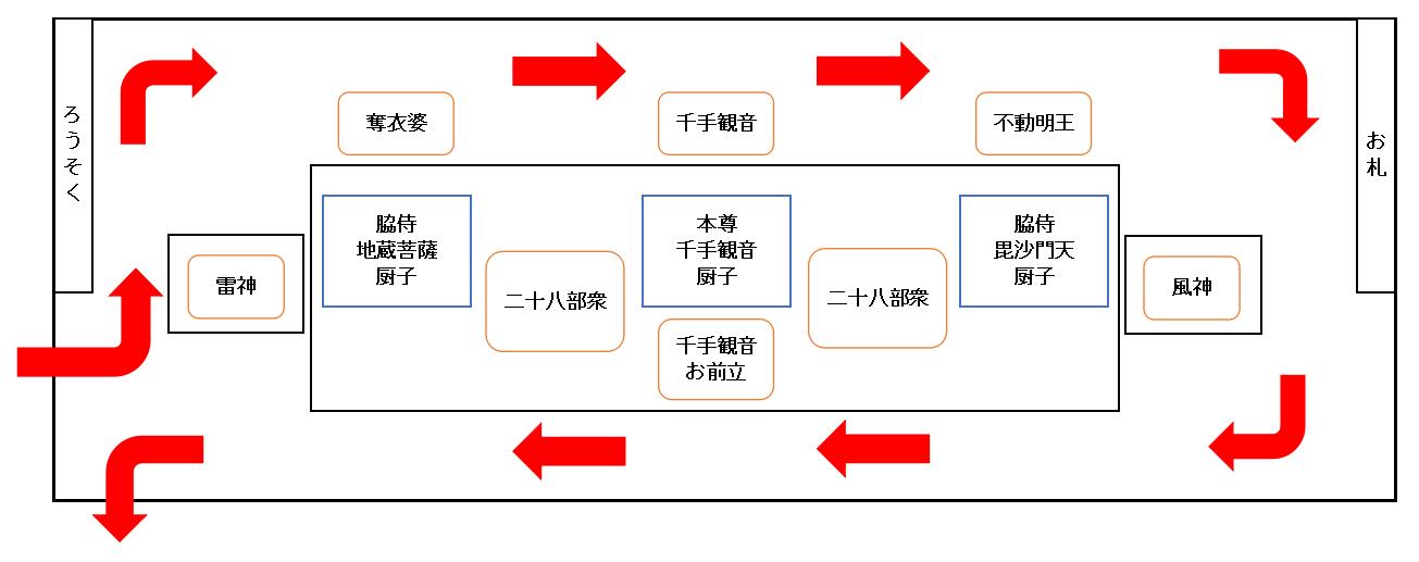 本堂内々陣の仏像配置図