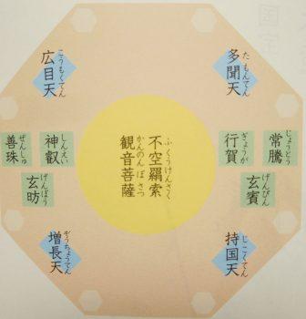 興福寺南円堂の仏像配置(2018年版)